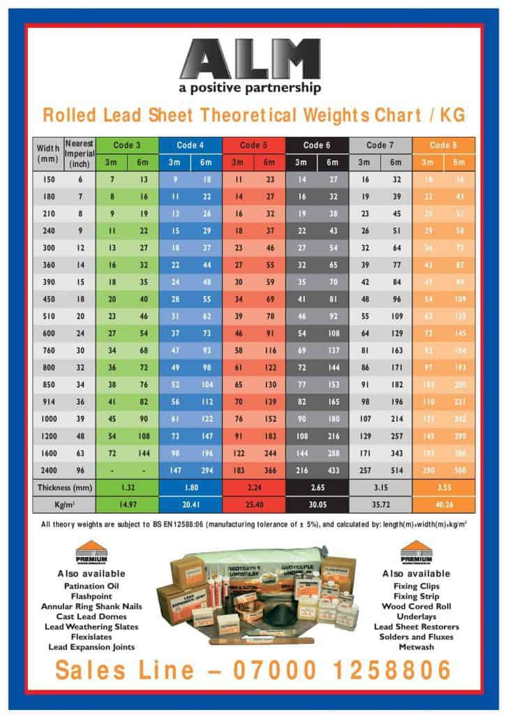 Lead Weight Chart Rebellions
